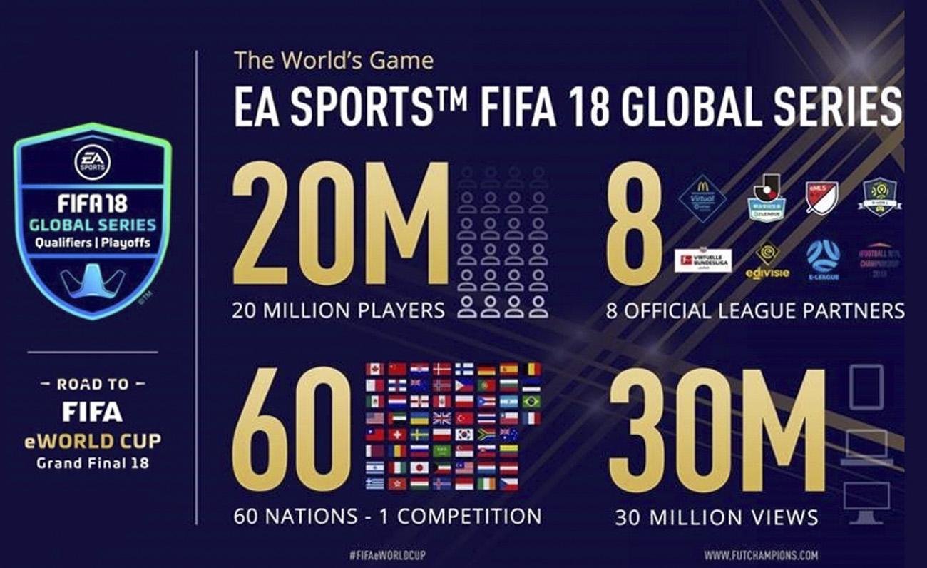 FIFA eWorld CUp esports