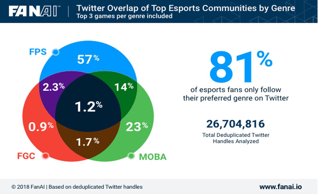FanAI Twitter esports