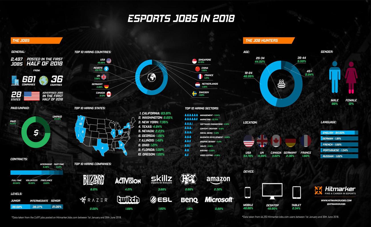 Hitmarkers esports jobs 2018