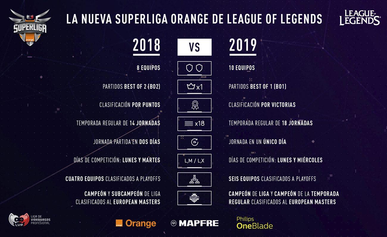 Nueva Super Liga Orange