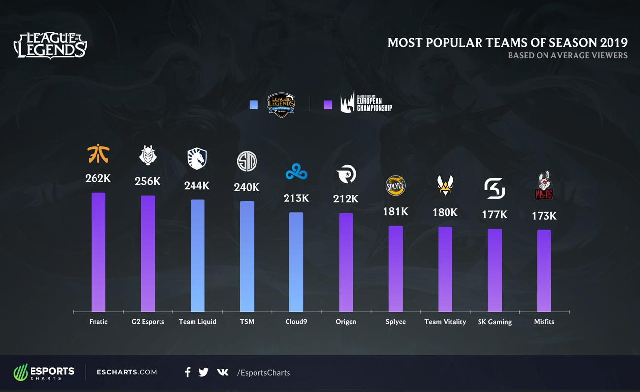 Esports Charts LCS vs LEC equipos