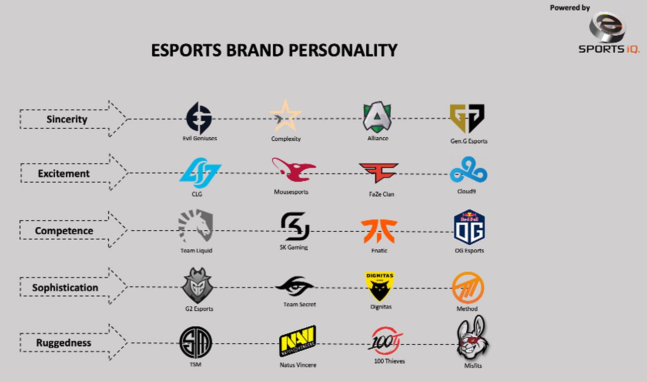 Personalidad Equipos eSports IQ