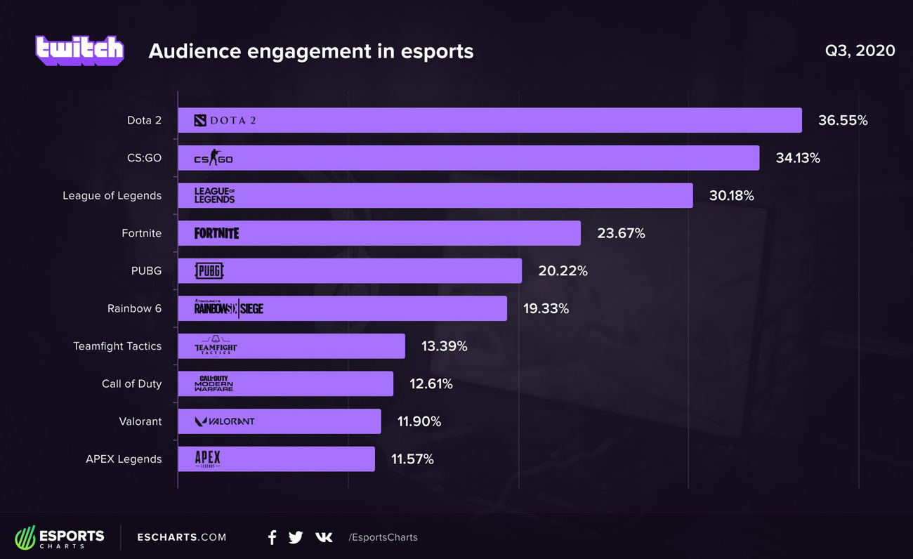 Esports Charts Twitch Engagement
