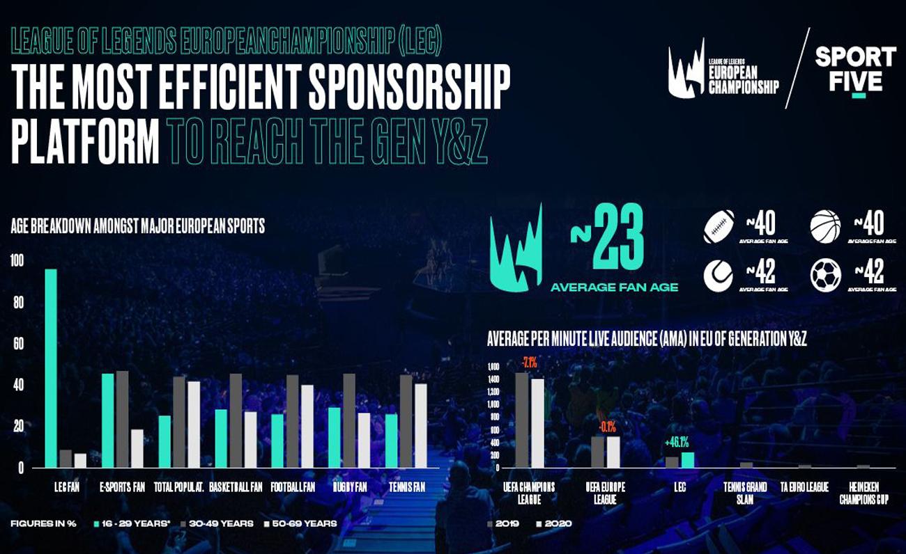 LEC sports comparison